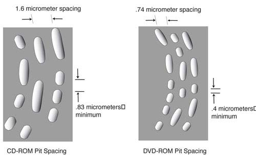 River Media Products - Comparision of CD and DVD pit size