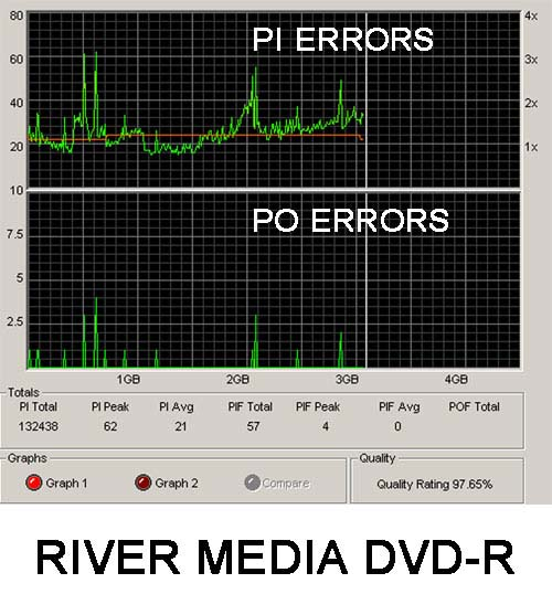 River Media Products - Performance comparisons